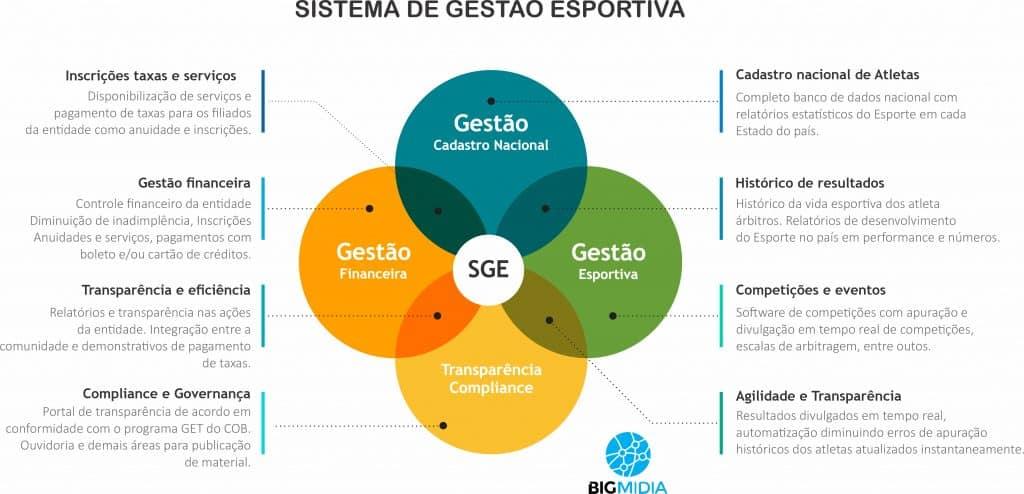 Bigmidia - Plataforma SGE.