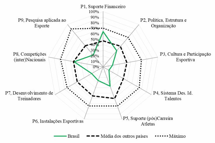 Gestão Esportiva: O Brasil no Modelo Spliss